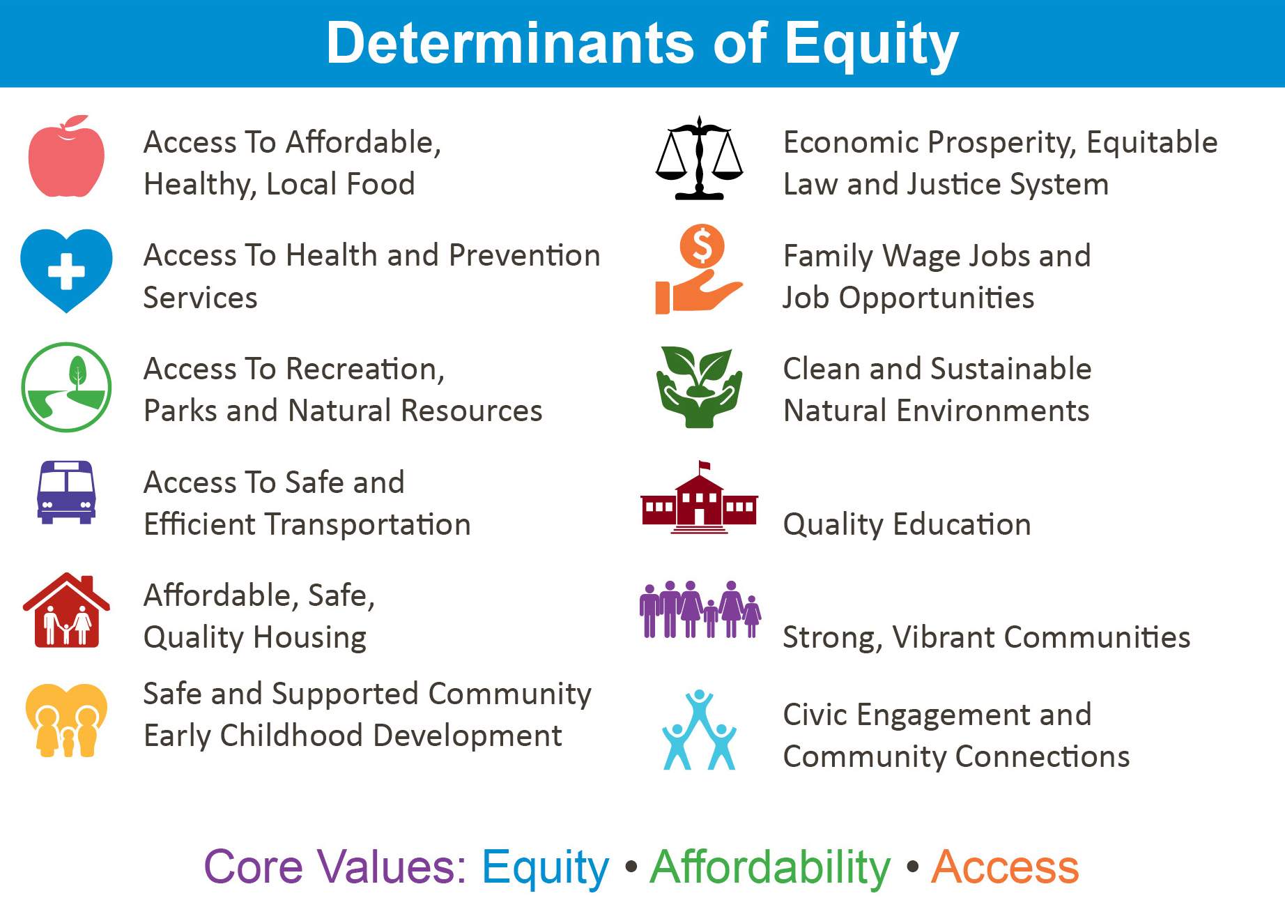 Determinants of Health Equity