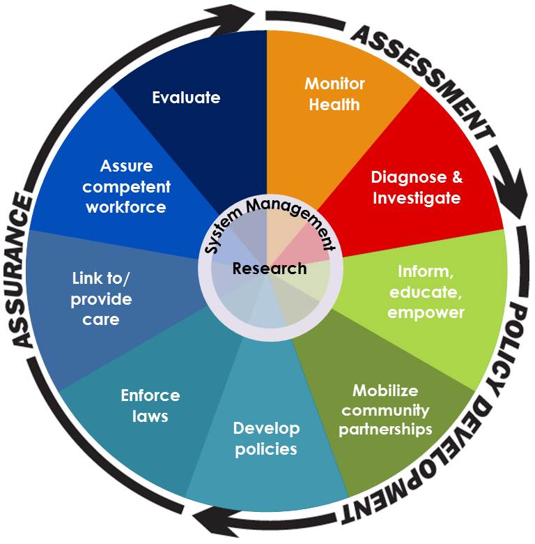 chart of 10 Essential Public Health Services
