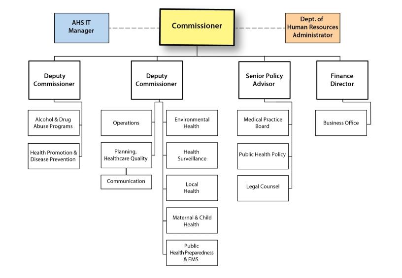 Vermont Health Department organizational chart