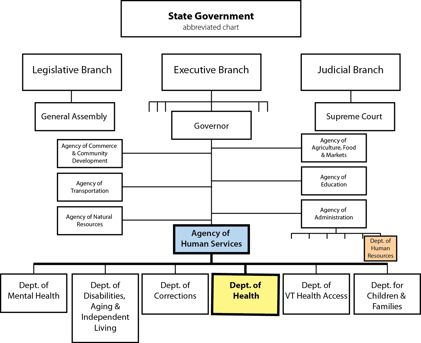 Vermont state government organizational chart