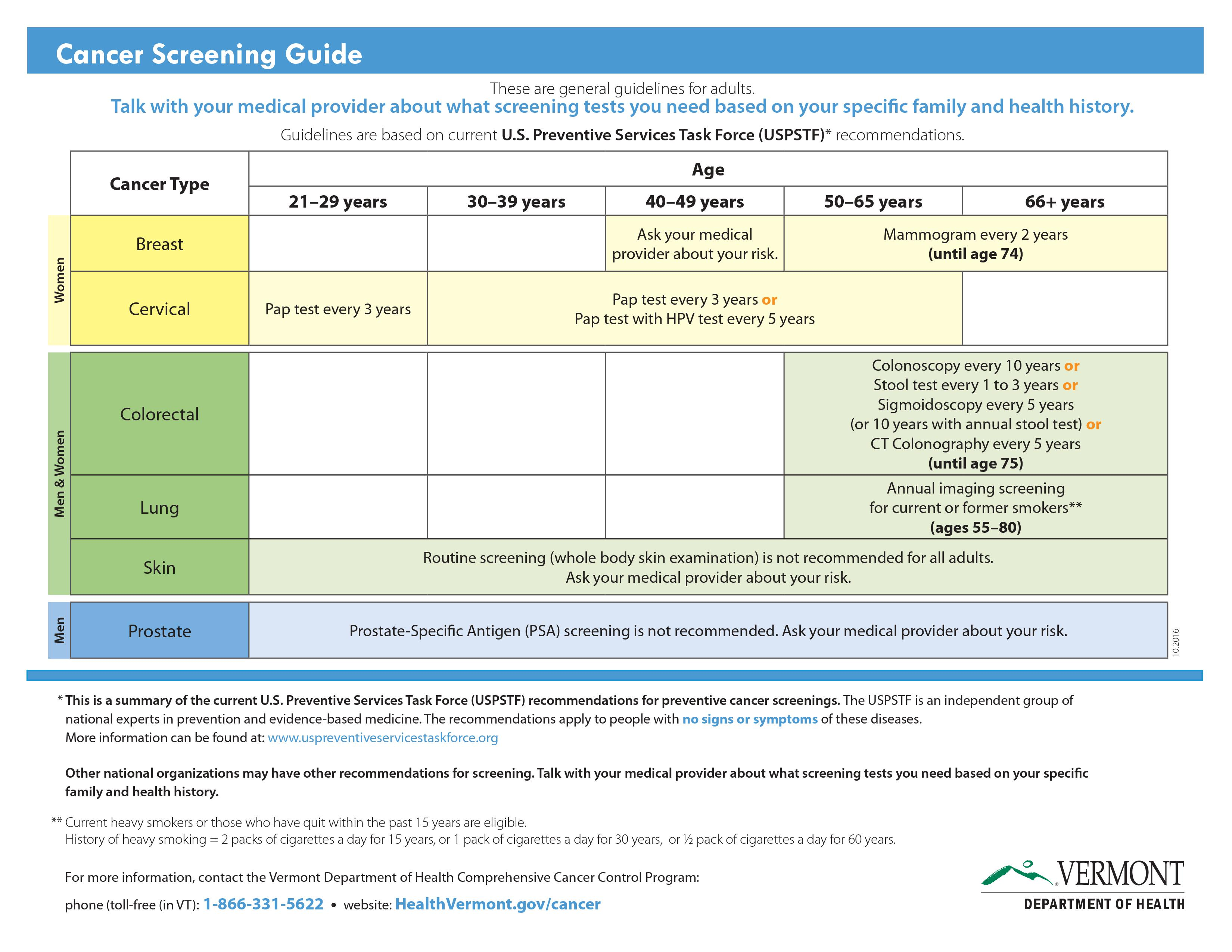Cancer Screening Guidelines We