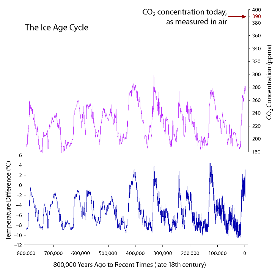 Carbon dioxide CO2 Concentrations and Global Average Temperatures