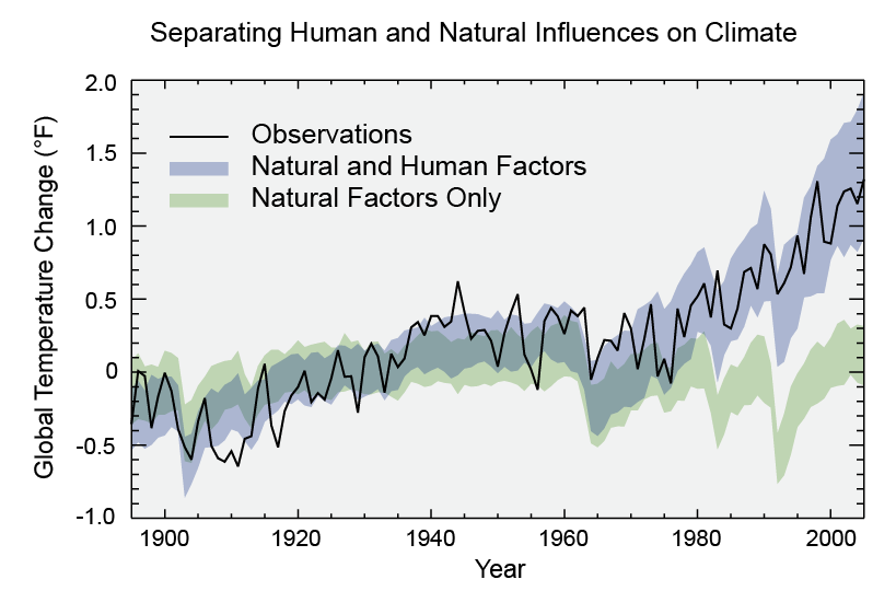 US U.S. National Climate Assessment 2014 Separating Human and Natural Influences on Climate