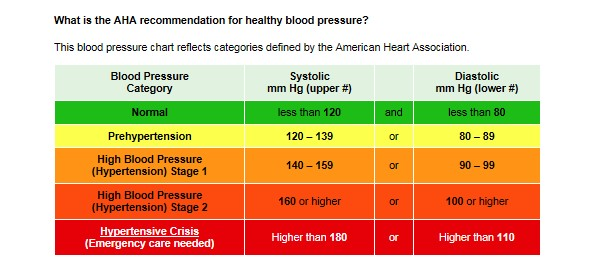 Hpdpaha Blood Pressure Chartg Vermont Department Of Health