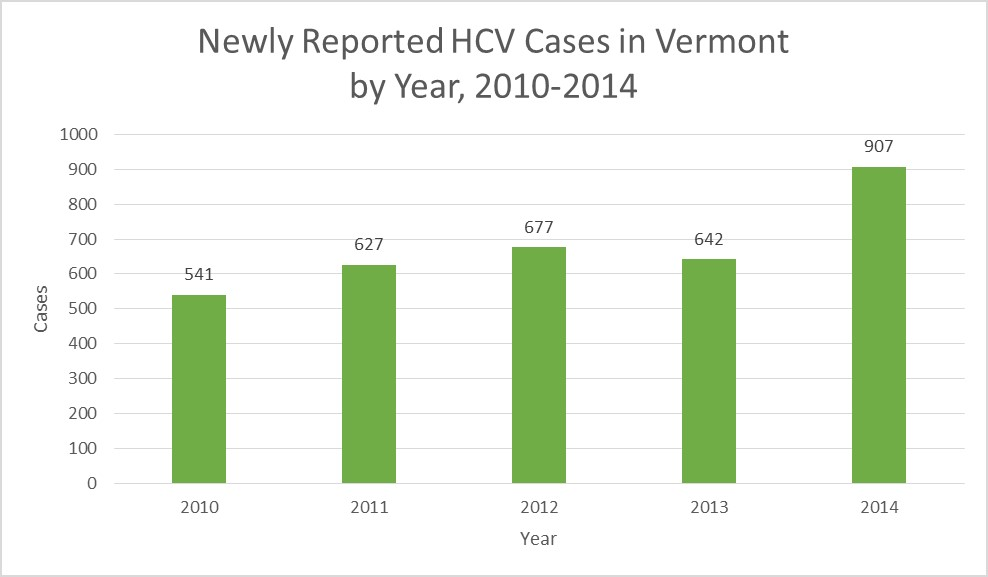 Newly reported HCV cases in Vermont by Year, 2010-2014