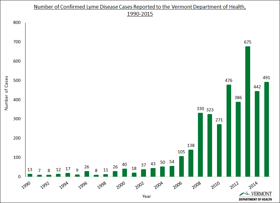 Number of confirmed Lyme disease cases reported to the Vermont Department of Health between 1990 and 2015