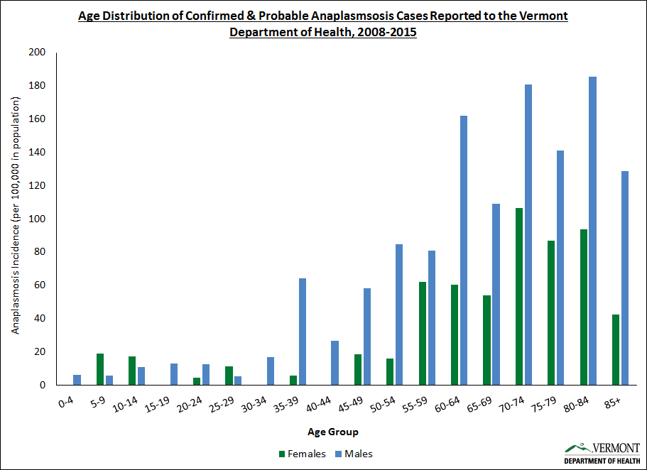Age Distribution for Anaplasmosis in Vermont 2015