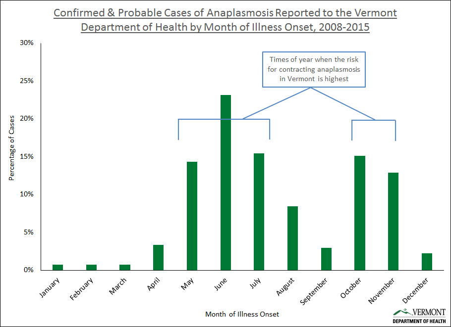 Risk of Anaplasmosis in Vermont