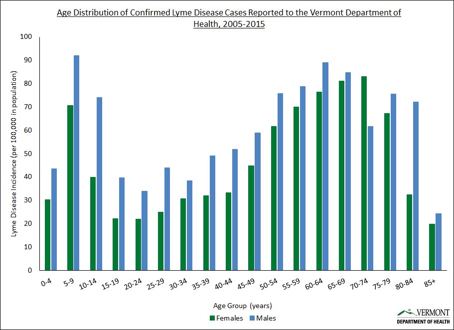 Age distribution of confirmed Lyme disease cases reported to the Vermont Department of Health, 2005-2015