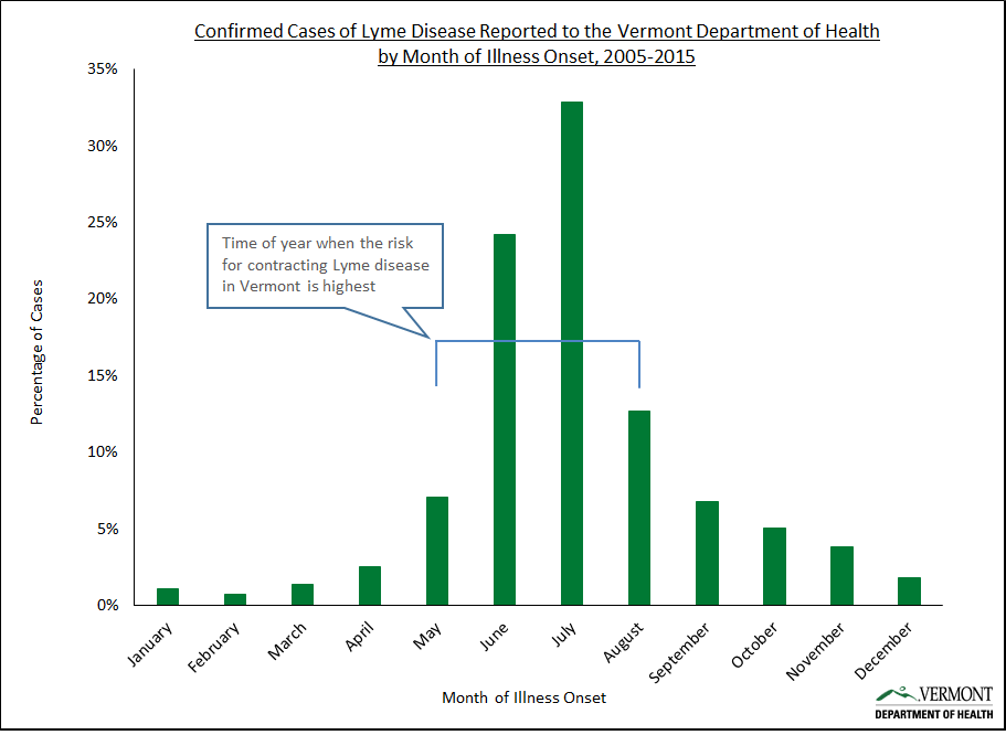 Confirmed cases of Lyme disease reported to the Vermont Department of Health by month of illness onset