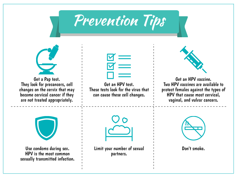 Cervical Cancer Prevention Infographic