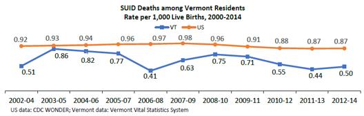 SUID Deaths