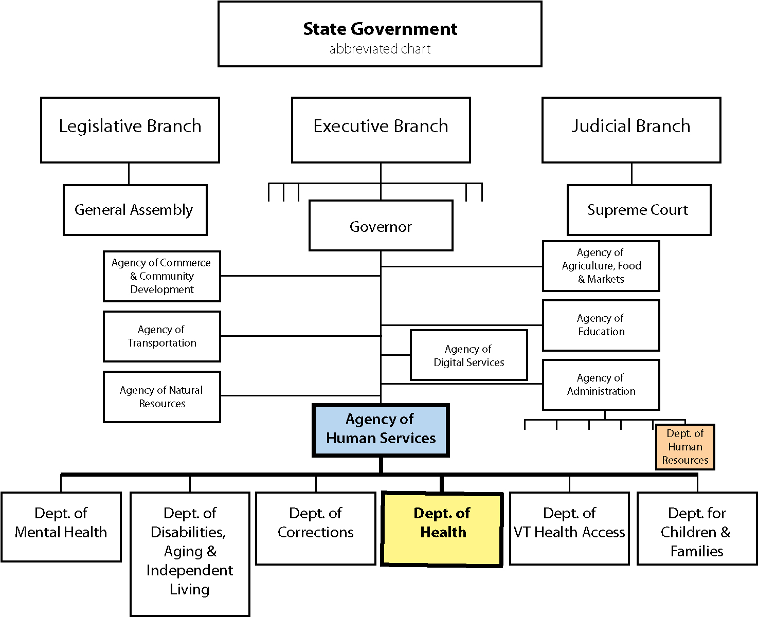 State government abbreviated org chart
