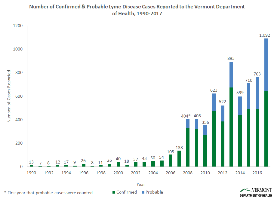 Lyme Cases, 2005-2017