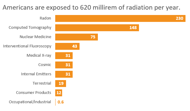 chart - Americans are exposed to 620 millirem of radiation per year.