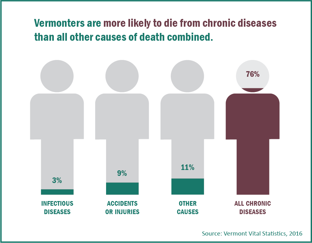 3-4-50 Preventable Death Infographic. Vermonters are more likely to die from chronic diseases than all other causes of death combined.