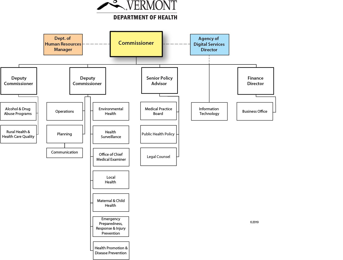 Organizational Charts | Vermont Department of Health