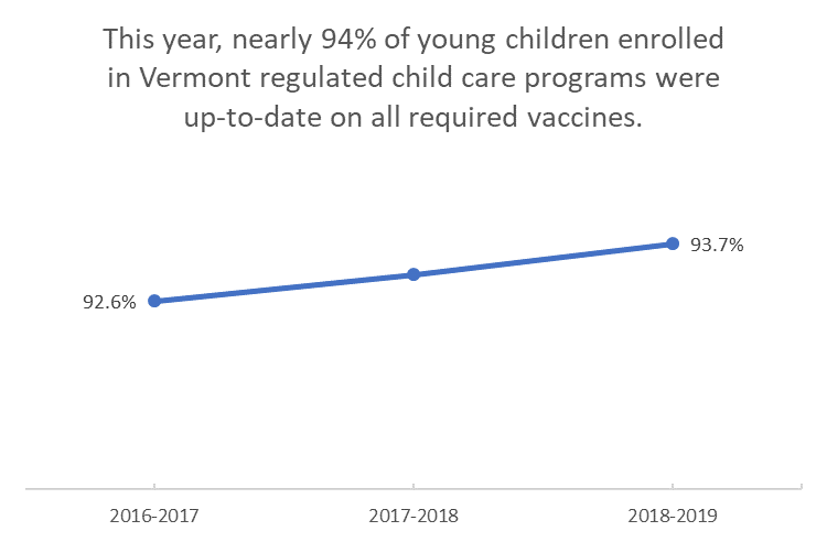 2018-2019 Child Care Immunization Coverage