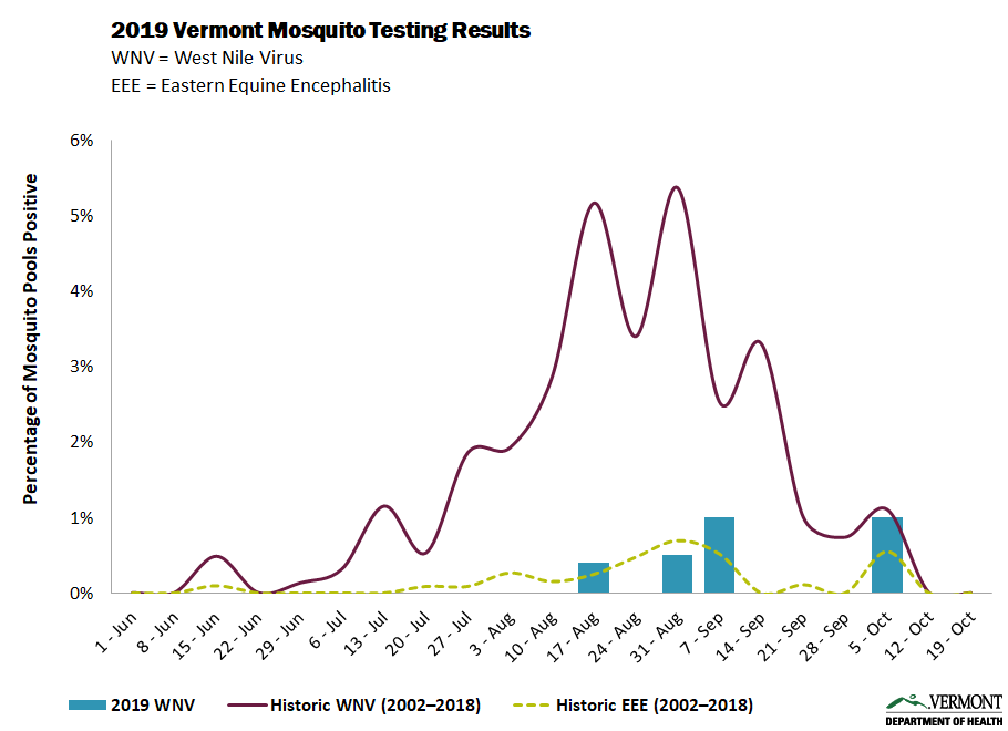 Mosqutio Testing Graph as of 10/4/2019