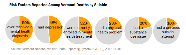 Pie charts of risk factors reported among VT deaths by suicide; 59% ever received a mental health diagnosis; 48% depression; 32% enrolled in mental health treatment; 23% physical health problem; 20% substance use issue; 16% previous suicide attempt