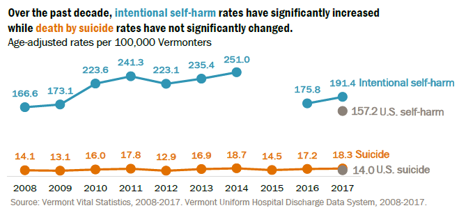 Chart showing rates of suicide and self-harm in VT and US from 2008 to 2017. Intentional self-harm rates have significantly increased, while suicide death rates have not significantly increased.