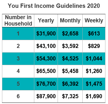 You First Income Guidelines