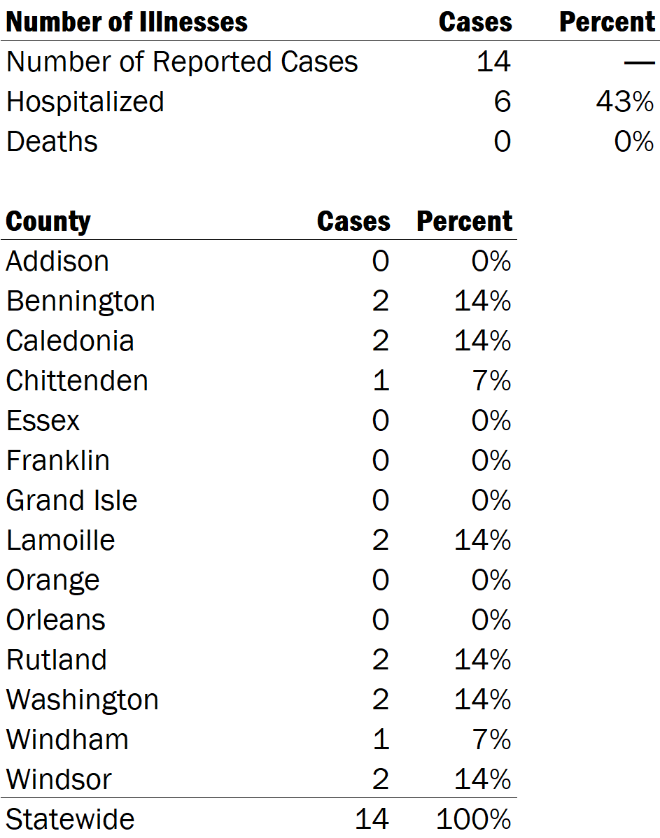 Table of Hepatitis A Cases from 1/1/2019 to 4/25/2020