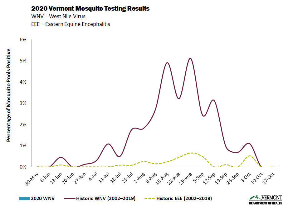 Mosquito Testing Graph Week 26 (2020)