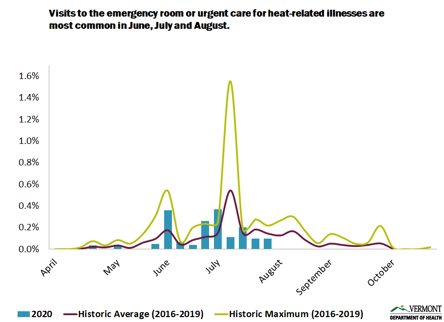 graph showing visits to the emergency room or urgent care for heat-related illnesses are most common in June, July and August