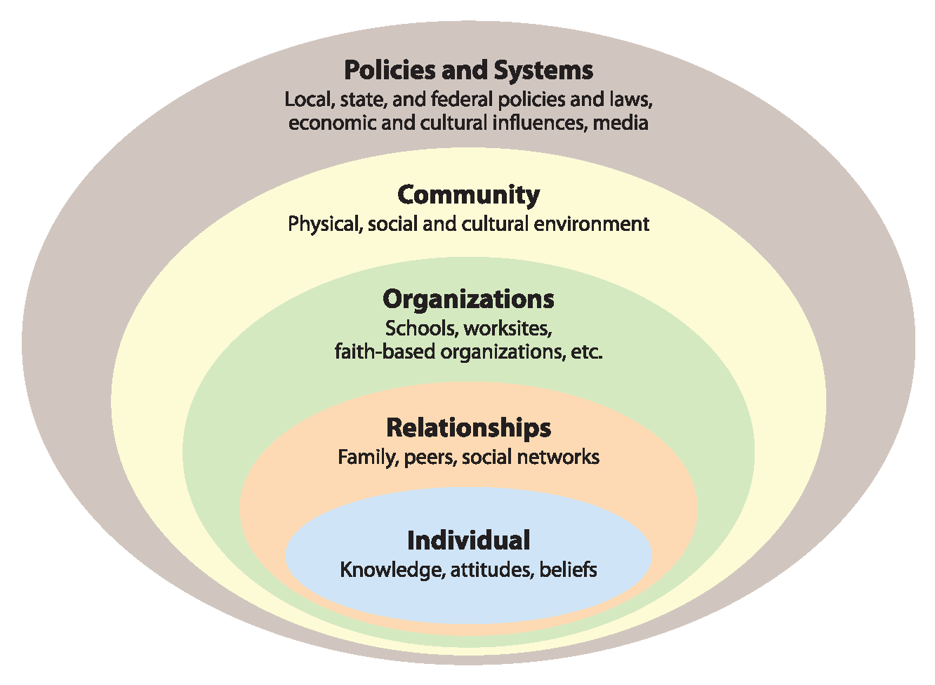 Vermont Prevention Model showing nested circles. From the inner circle out is Individual, Relationships, Organizations, Community, and Policies and Systems