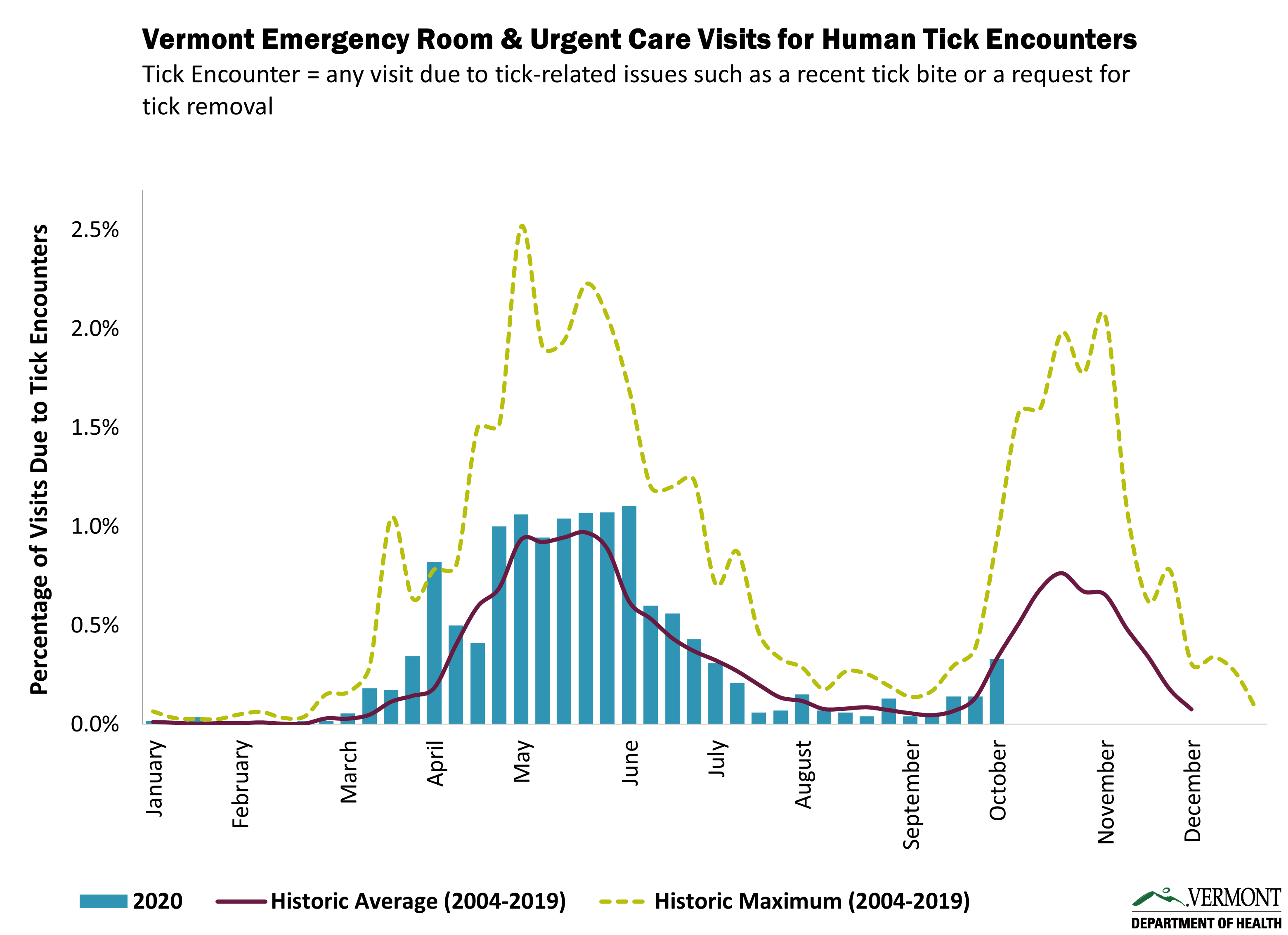 Graph of emergency room and urgent care visits for human tick encounters in Vermont