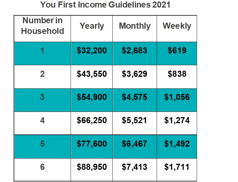 You First program Income Guidelines for 2021 by household size