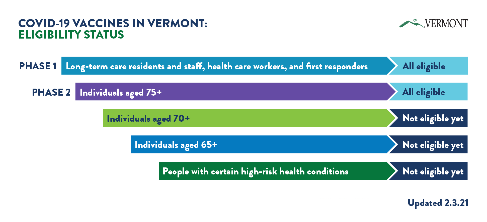 About Covid 19 Vaccines In Vermont Vermont Department Of Health