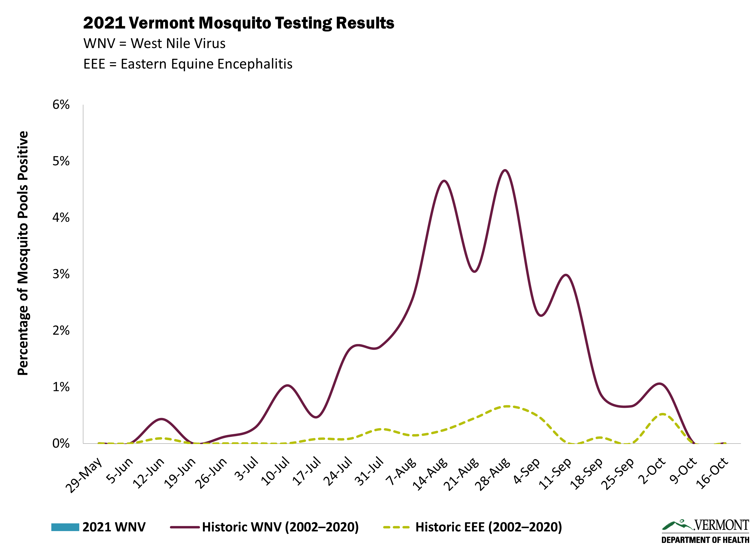 2021 Vermont Mosquito Testing Results