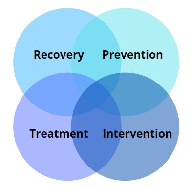 Recovery, Prevention, Treatment, Intervention