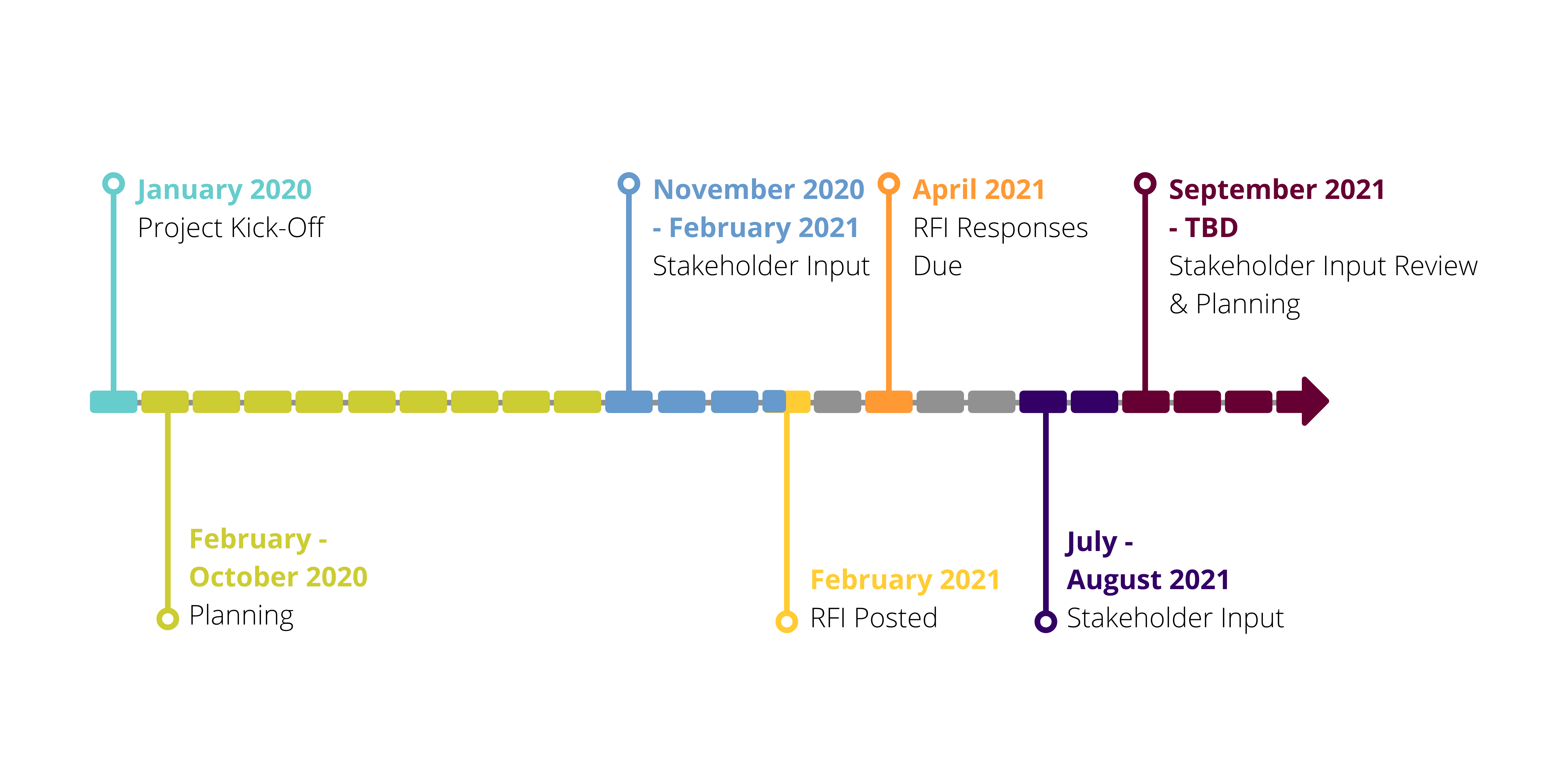 System of Care Enhancement Project Timeline