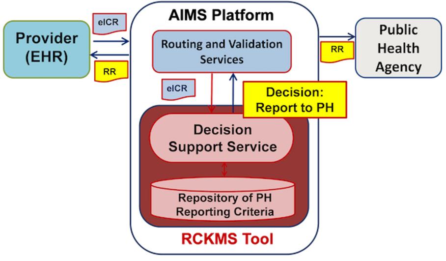 Diagram of how eCR works