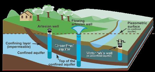 diagram of groundwater wells